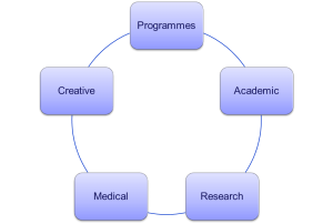 HH Structure